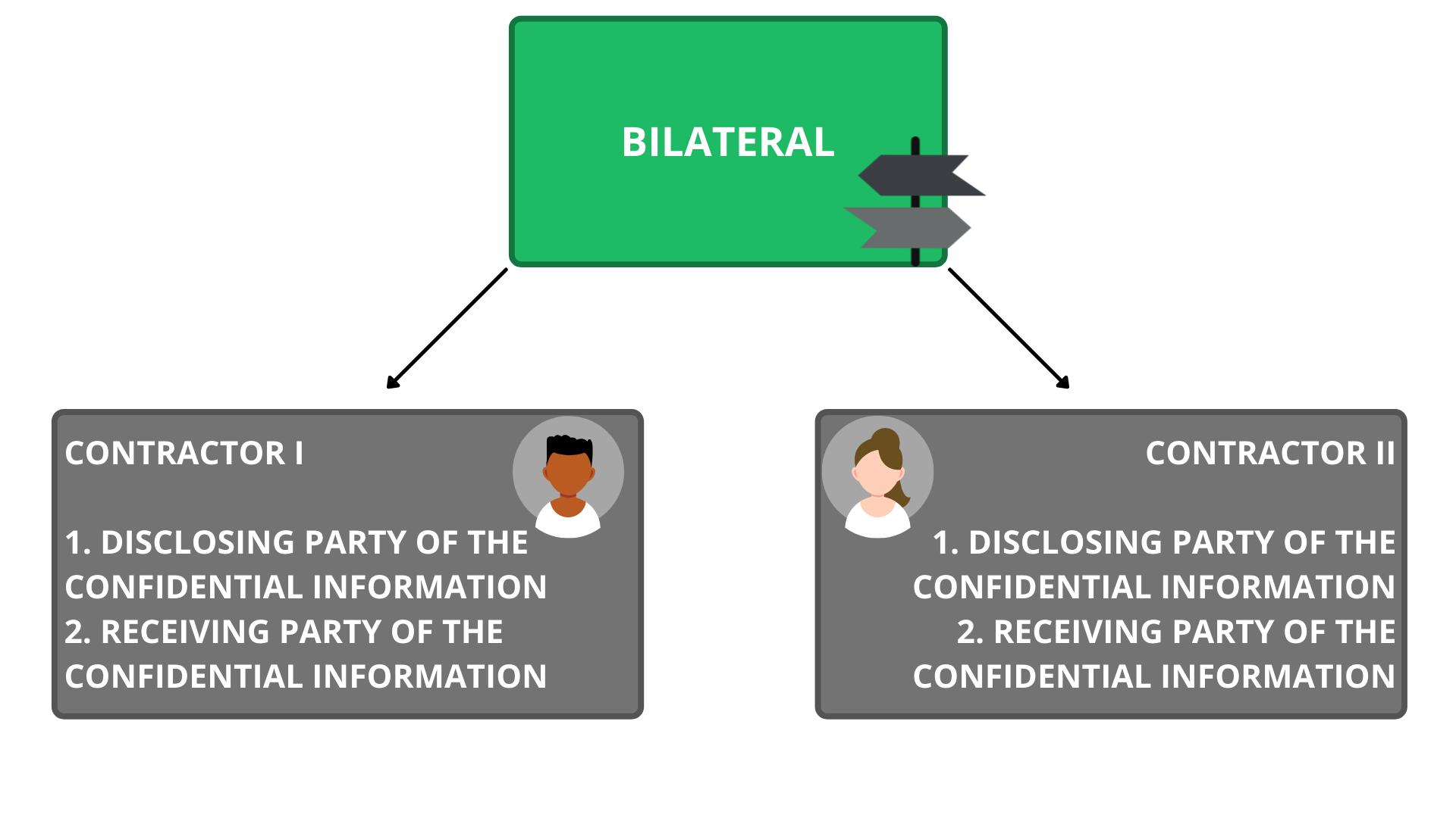nda, bilateral nda, nda contract, nda agreement