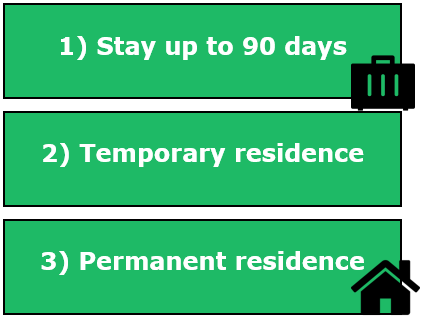 serbia temporary residence permit, foreigners in Serbia