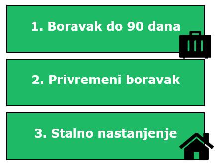 stranci u srbiji, stranac u srbiji, prijava boravka stranaca u srbiji, prava stranaca u srbiji