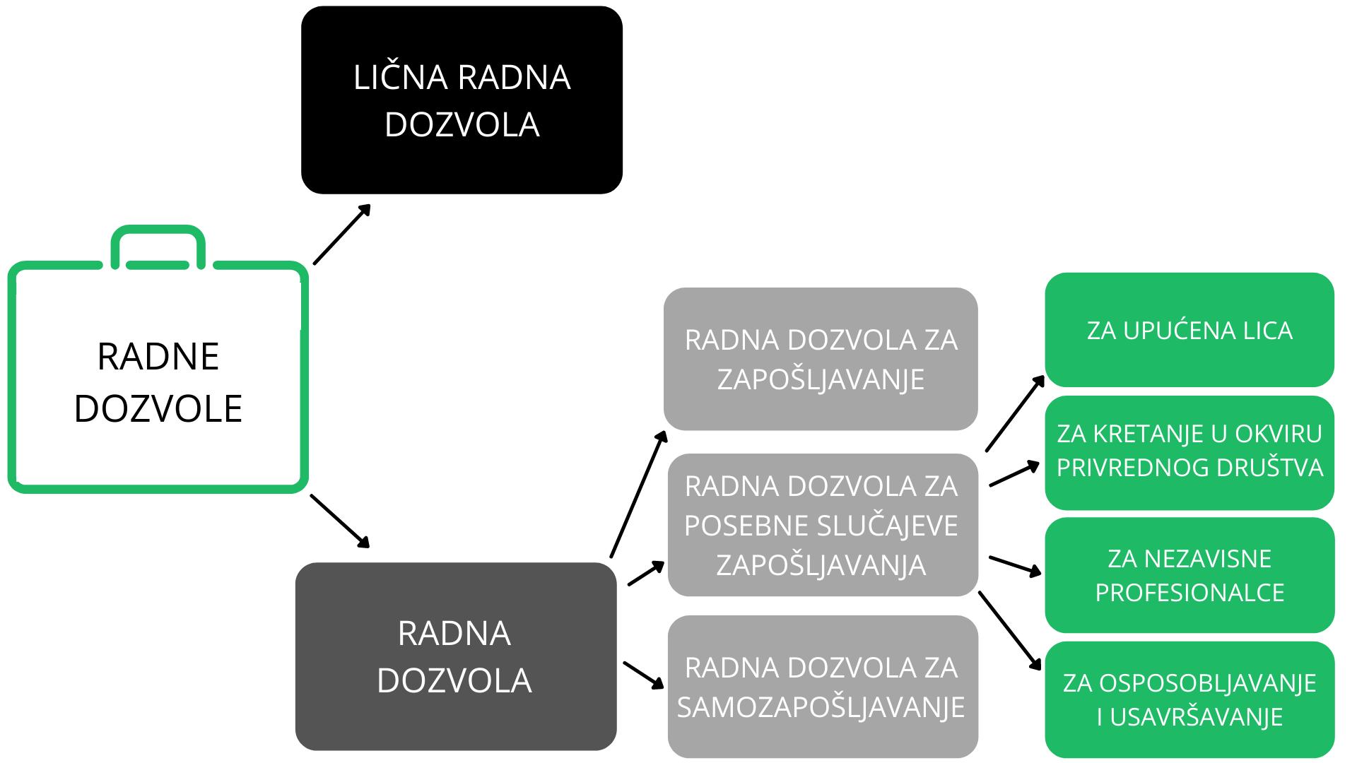 Radne dozvole za strance, Radna dozvola za strance, Radna dozvola za strance u srbiji