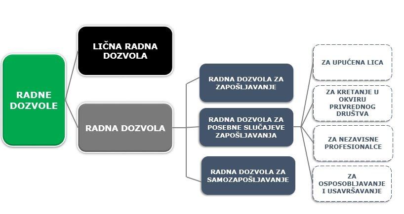 Radne dozvole za strance Radna dozvola za strance Radna dozvola za strance u srbiji