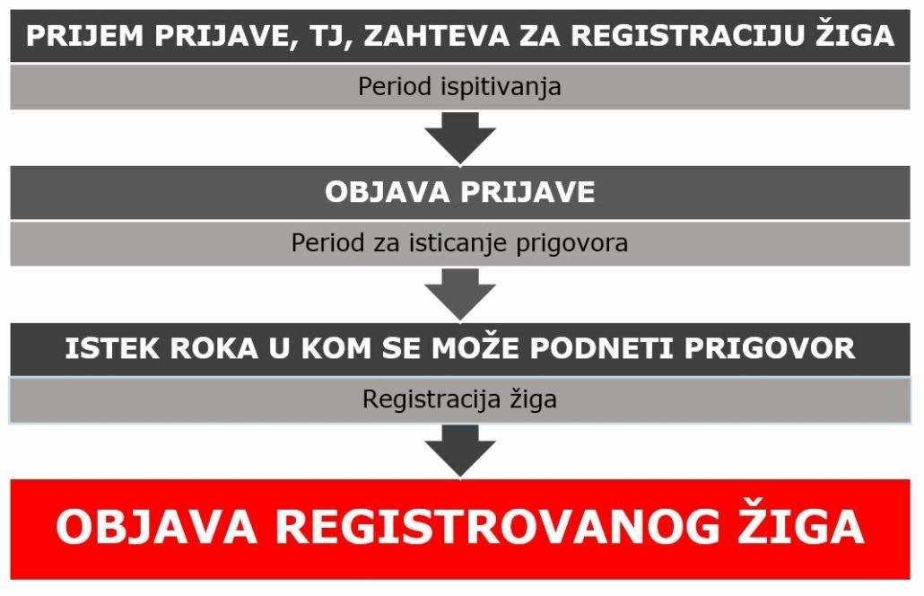 kako registrovati žig