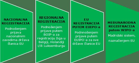 registracije EU žiga