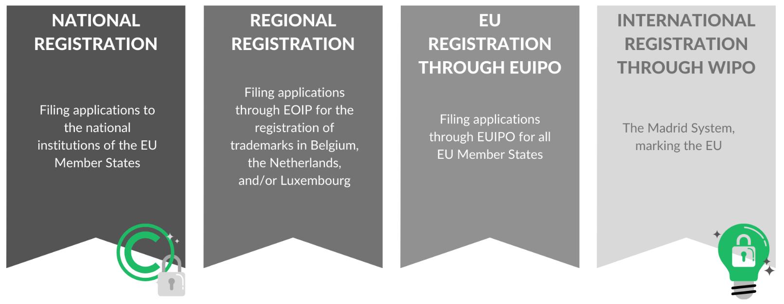 trademark registration, international trademark registration