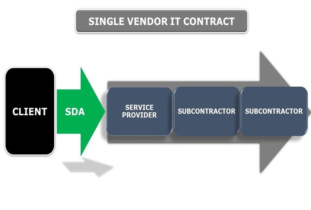 single vendor it contract