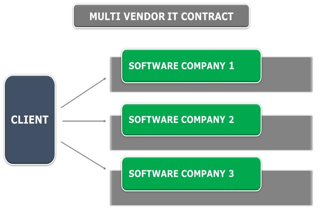 multi vendor it contract
