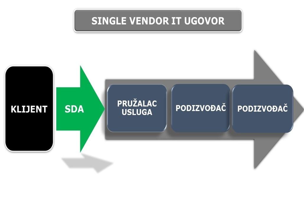 single vendor it ugovor