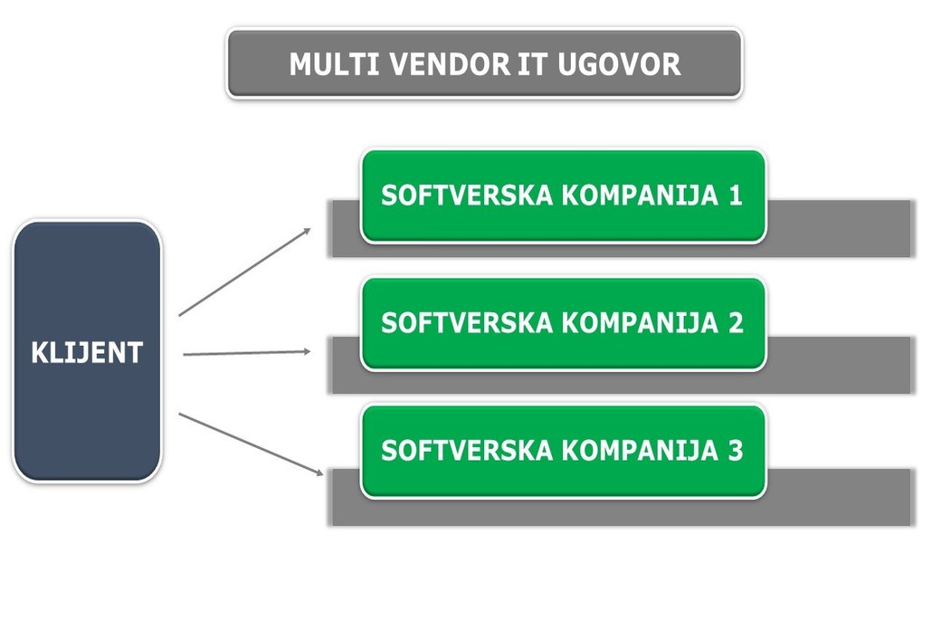 multi vendor it ugovor