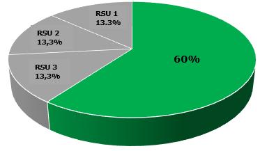 RSU, odluka o osnivanju društva sa ograničenom odgovornošću