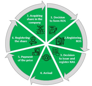 ESOP, employee stock ownership plan