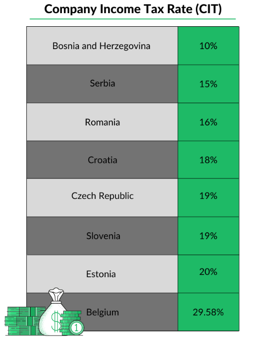 serbia foreign investment, investment in Serbia, investments in Serbia, fdi serbia, How to invest in Serbia, Why invest in Serbia,