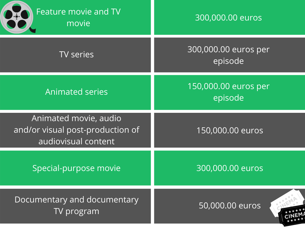 movie production incentives, tax incentives for film production, serbia creates film