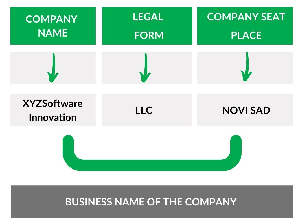 who can register a company, who can register a business name,