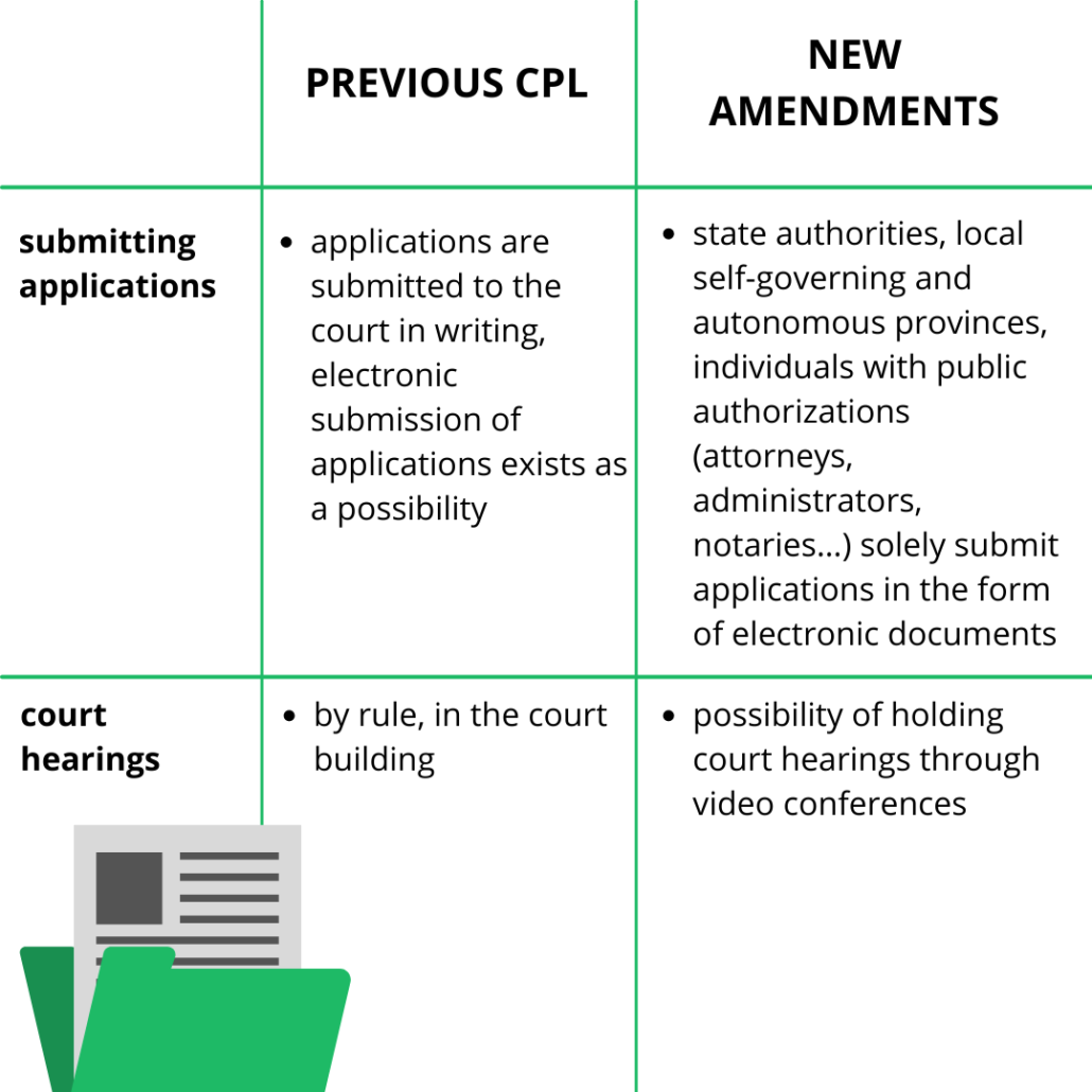 civil procedure law, civil procedure law Serbia,