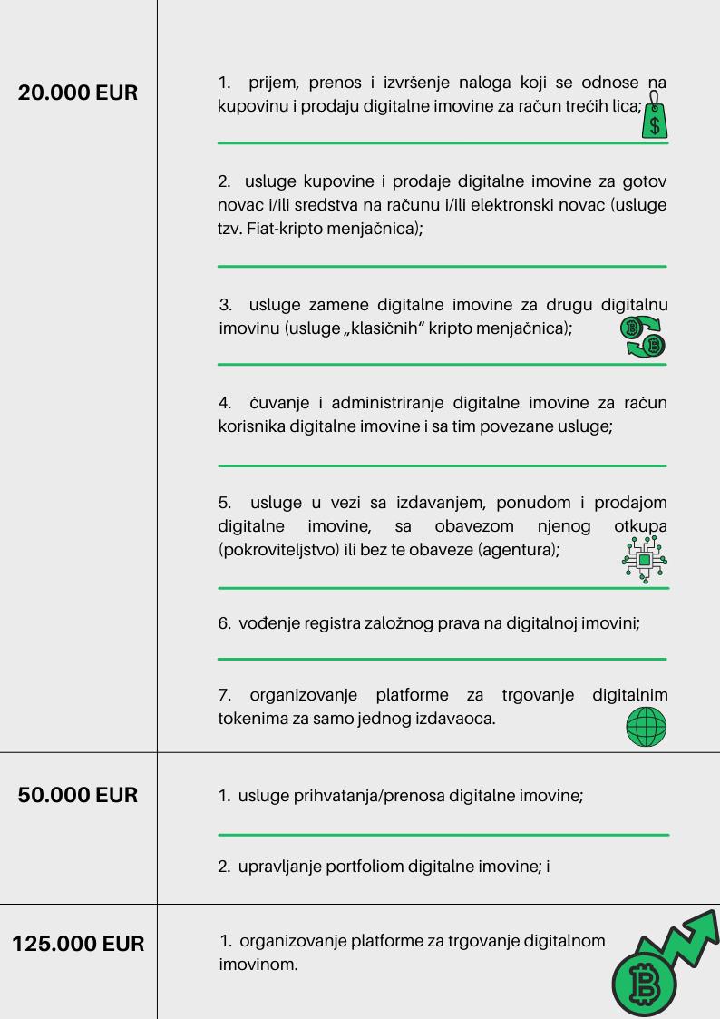 dozvola za kriptovalute